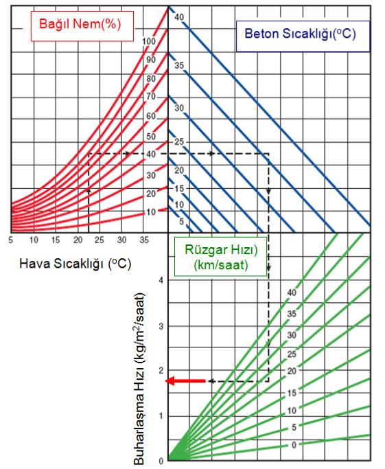 Şekil 3: Beton sıcaklığı, hava sıcaklığı, bağıl nem ve rüzgar hızının beton yüzeyinde olan buharlaşma hızına etkileri[1]