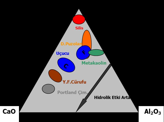 Şekil 3: Mineral katkıların kimyasal kompozisyonu