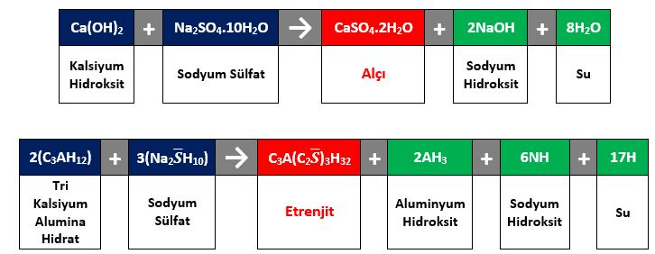 Şekil 1 – Sodyum sülfat atağı sonucu oluşan reaksiyonlar