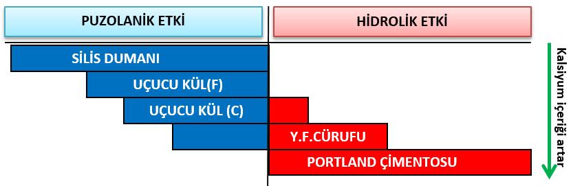 Şekil 4: Mineral katkıların puzolanik ve hidrolik etkileri
