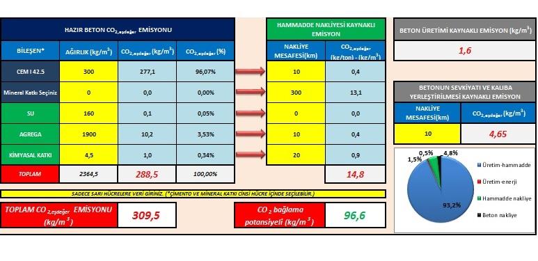 Hazır Beton ve Sera Etkisi (Excel ile Hesaplama)