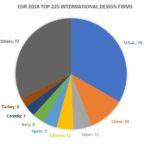ENR 2018 Top 225 International Design Firms
