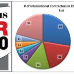ENR's 2018 Top 250 International Contractors